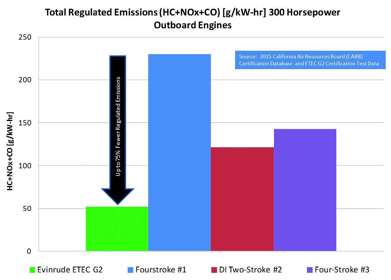 Evinrudes E Tec G2 Outboard Revisited Poker Runs America Evinrude Engine Diagram Regulated Emissions Graph